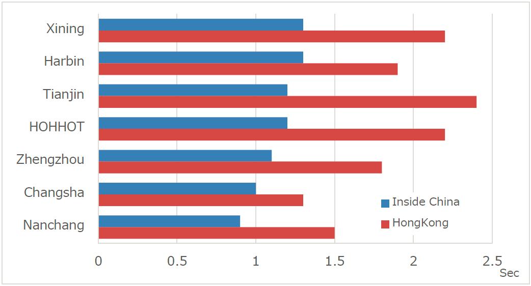 グレート・ファイアウォール内外のウェブサーバからのダウンロード速度計測結果(Networkbench 2011)