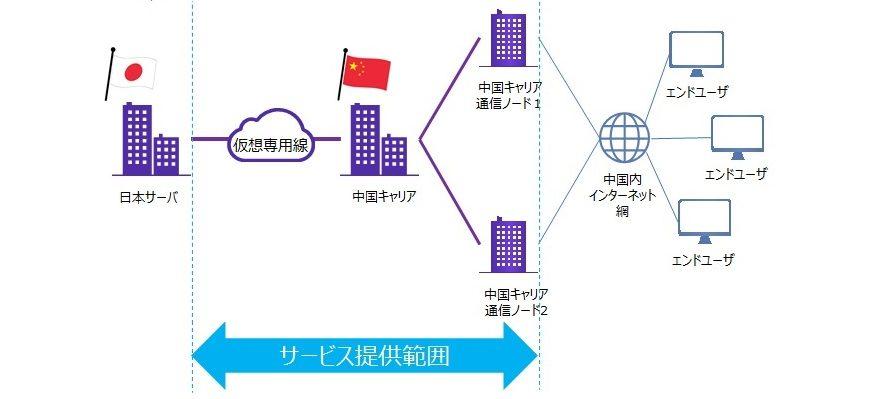 CDNetworks新サービス、日中間の仮想専用線サービスを提供開始