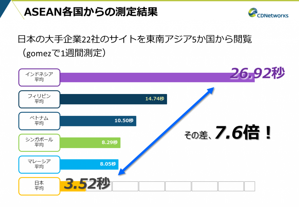 ASEAN各国から日本の大手企業のサイトを閲覧した際の表示スピード