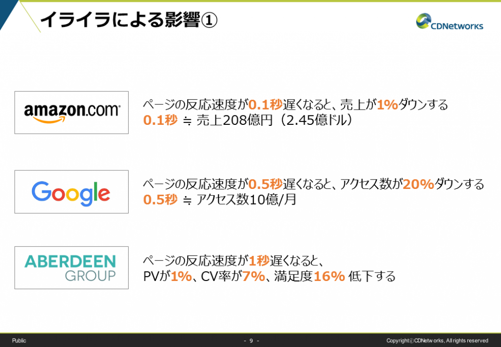 ウェブサイト遅延のイライラによる影響。Amazon、Google、AverdeenGroupの調査結果