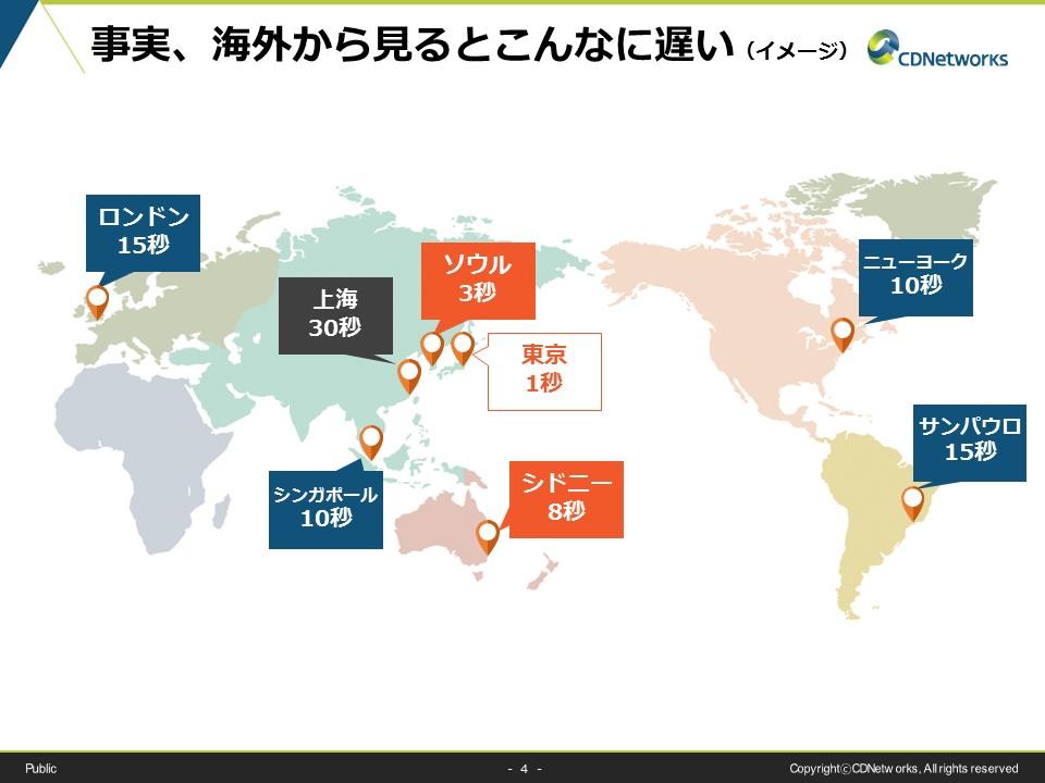 越境ECサイトの表示速度の違い!事実、海外から見るとこんなに遅い(イメージ)