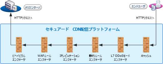 chart3_cloudsecurity_waf