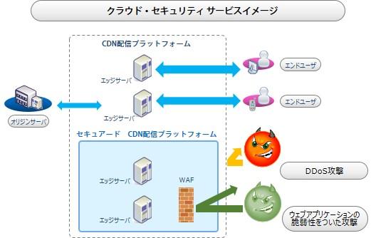 CDNetworksのクラウド・セキュリティ サービスイメージ